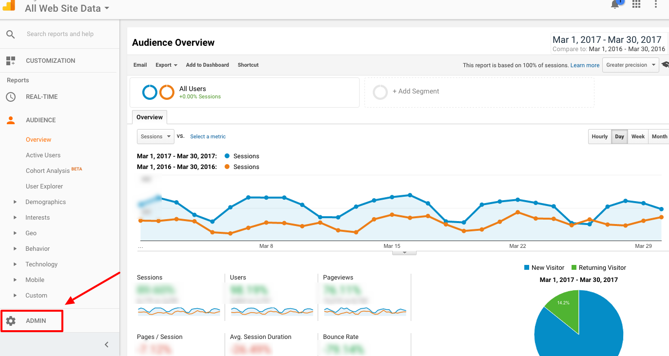 google analytics, admin panel